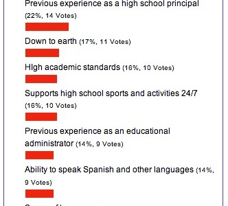 Poll Shows Peekskill Wants a Principal with Integrity and Character; Candidates Visit on Monday